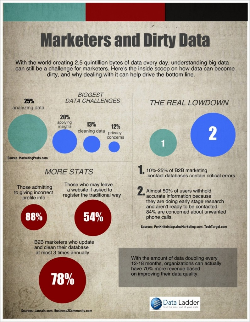 DL Infographic March 2013 (994x1280)