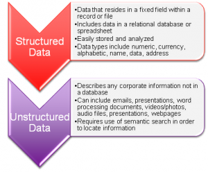 , The Value of Capturing Unstructured Data