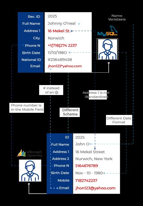 DL_Compare Duplicates Subpage Graphic