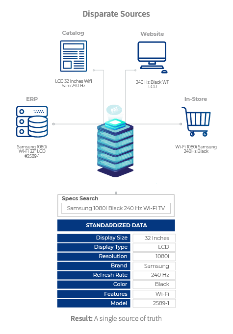 DL_Product Matching Graphic