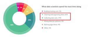 data cleansing for analytics