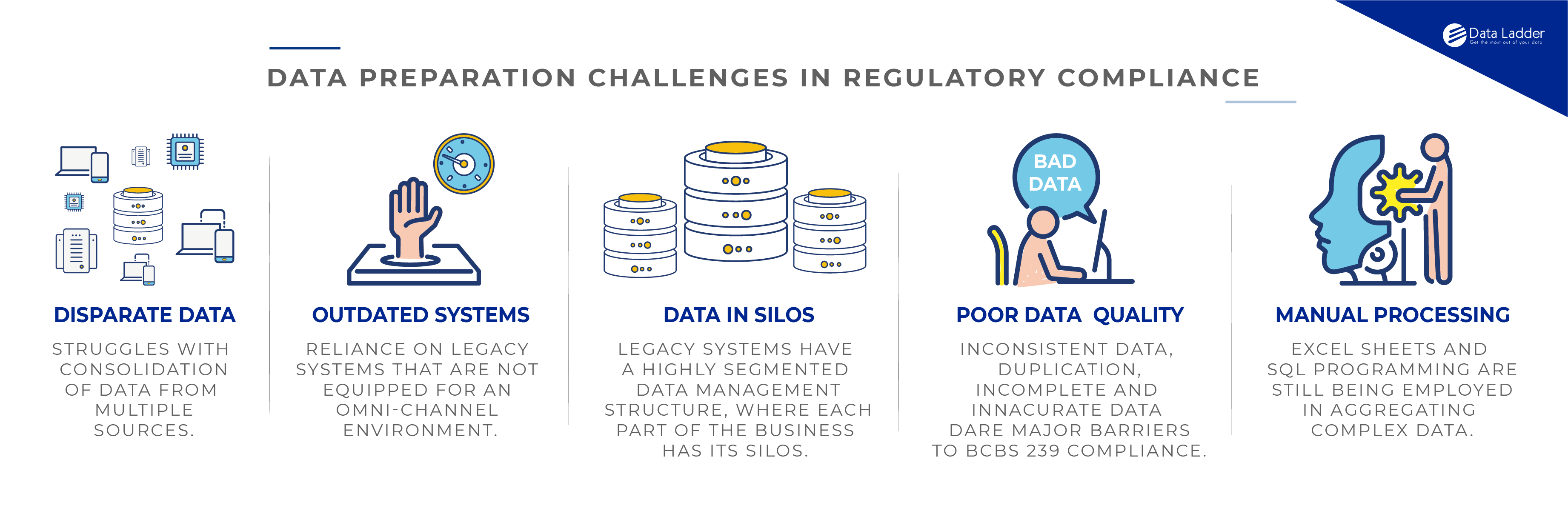 data preparation software, Why Banks Need Powerful, Agile Data Preparation Solutions for Accurate and Timely Regulatory Reporting