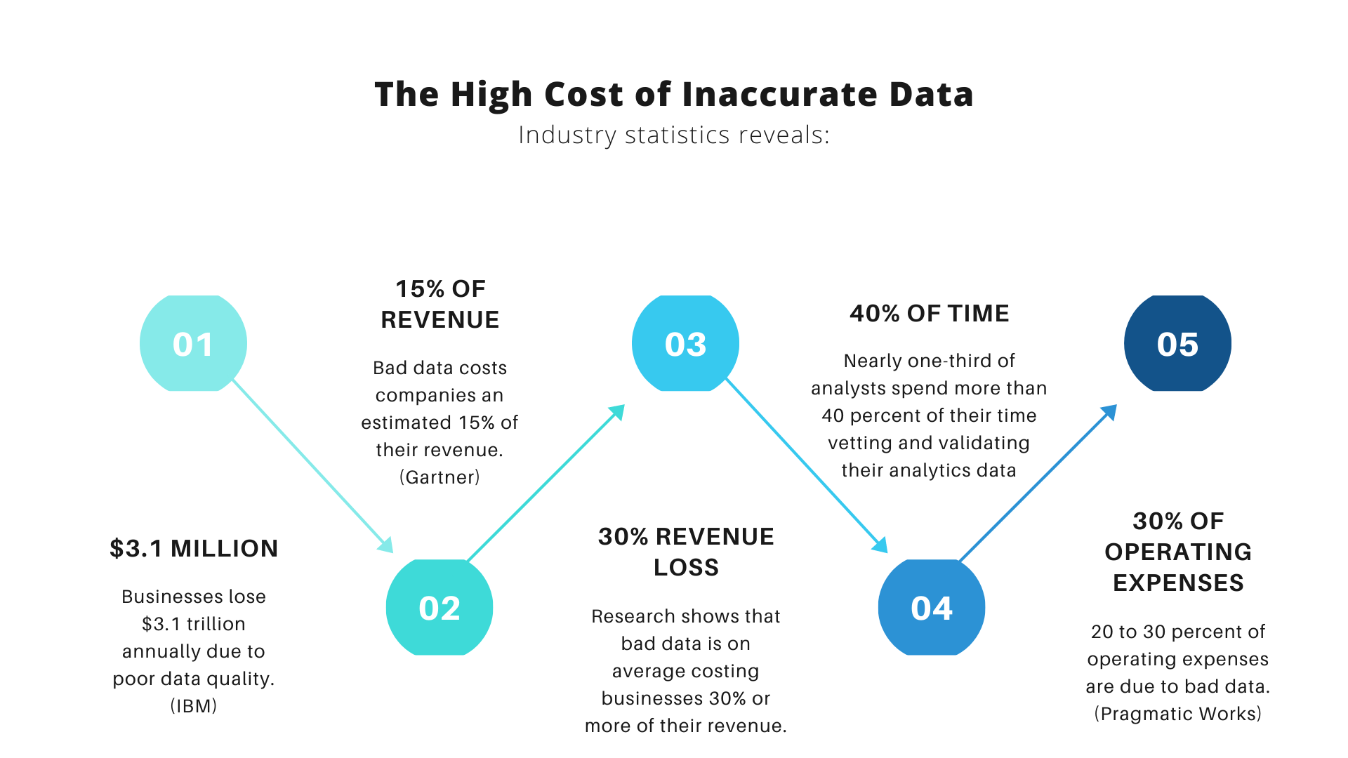 High Cost of Inaccurate Data