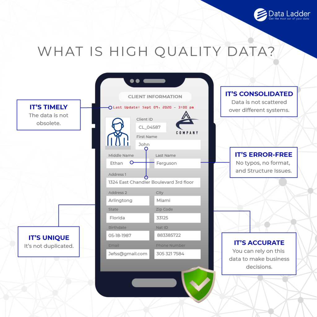 , Data Quality Testing – A Quick Checklist to Measure and Improve Data Quality